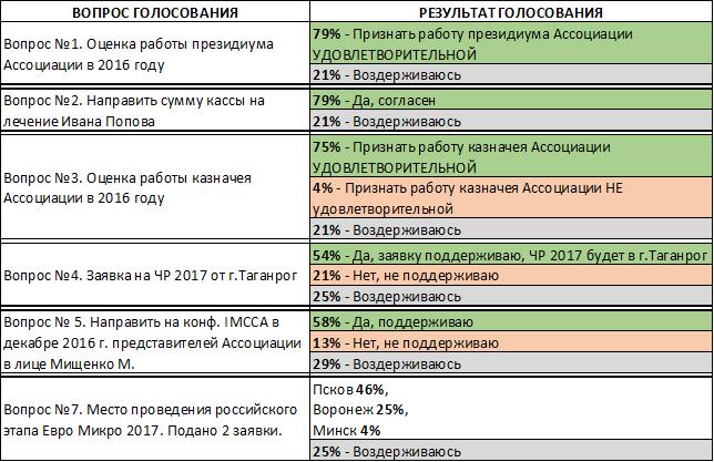 %d0%b3%d0%be%d0%bb%d0%be%d1%81%d0%be%d0%b2%d0%b0%d0%bd%d0%b8%d0%b5-1-7